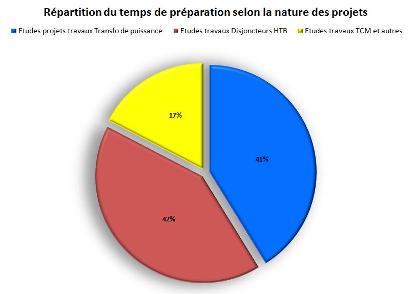 Répartition_selon_nature_appareill